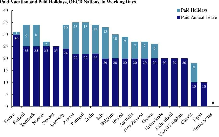 Paid Vacation and Paid Holidays, OECD Nations, in Working Days 40 Paid Holidays Paid Annual
