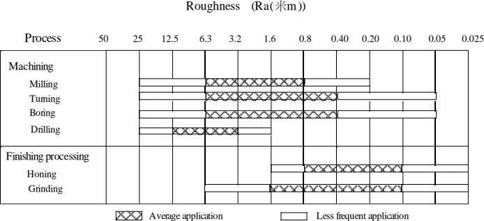 Roughness (Ra( m)) Process 50 25 12.5 6.3 3.2 1.6 0.8 0.40 0.20 0.10 0.05