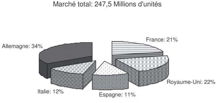du jeans : Parts de marché par pays en volume (2002) Source : LeviStrauss (2005) Annexe