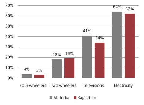 of household goods and vehicles, and electricity consumption Source: The Market Skyline of India 2006 by