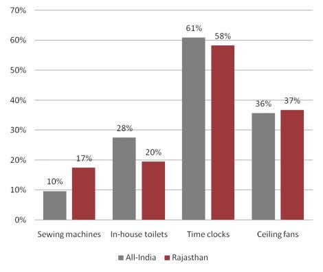 fans. 7 Percentage of rural population owning household goods and basic amenities Source: BW Marketing Whitebook