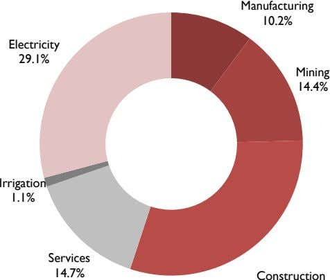 Manufacturing 10.2% Electricity 29.1% Mining 14.4% Irrigation 1.1% Services 14.7% Construction
