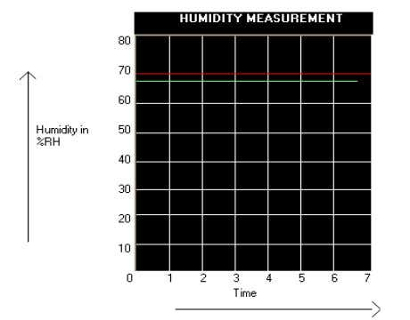 status, current data and high limit values of sensors. Figure 6: Graphical Representation of Humidity Measurement