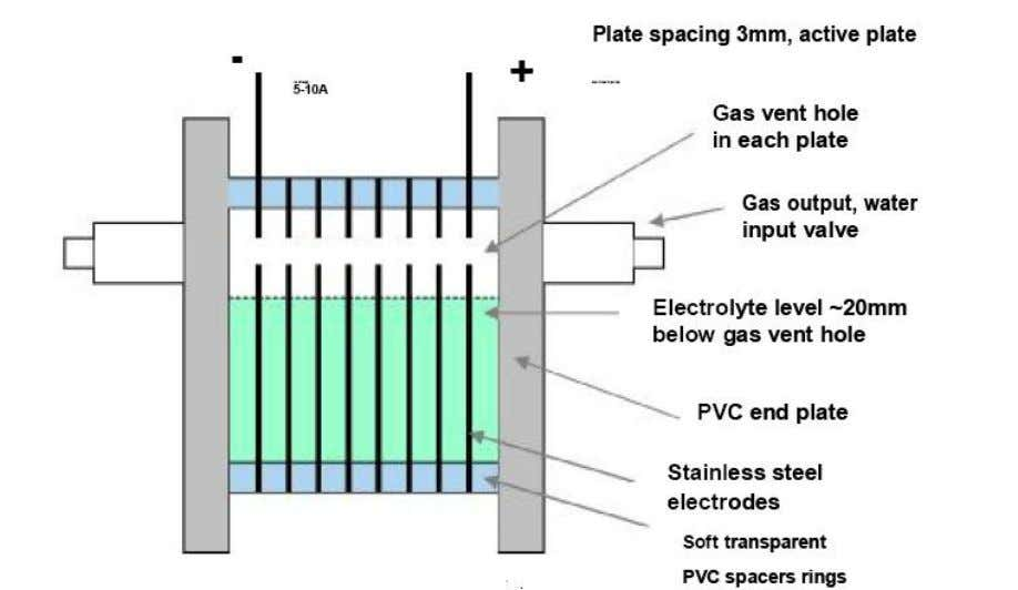 on temperature. This makes the cell voltage about 1.85-2.0V. Figure 1. Series cell electrolyzer cross-section Electrolyte