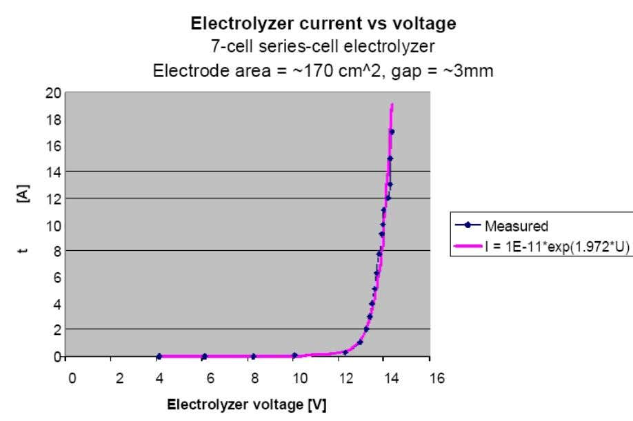 Figure 10. 7-cell series electrolyzer current vs. voltage Note that even the insertion of a