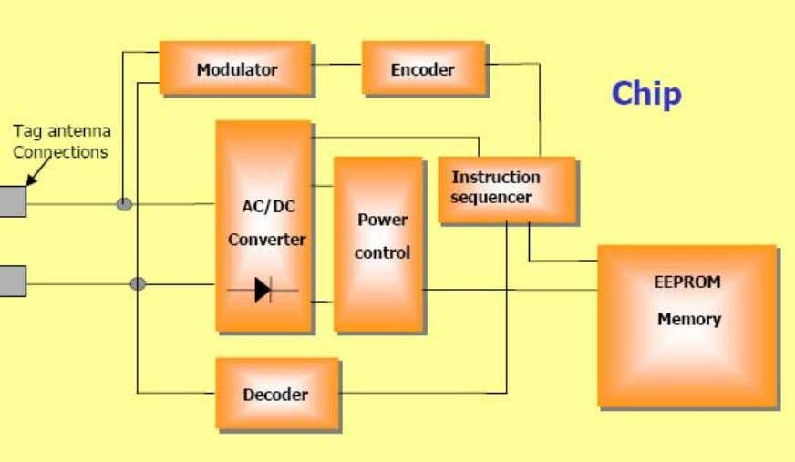 on-tag [2]. Figure – 2. Basic Tag IC architecture 3.5 Tag Classes : one of the