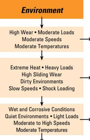 Environment High Wear • Moderate Loads Moderate Speeds Moderate Temperatures Extreme Heat • Heavy Loads