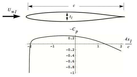 airfoil to a new shape with subscript 2 and the same chord. Figure 14.5: Pressure variation