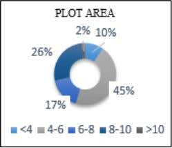 area. 21% have their dwellings within 1500-2500Sqft. Fig. 3: Data Analysis: plot area Here 85% of