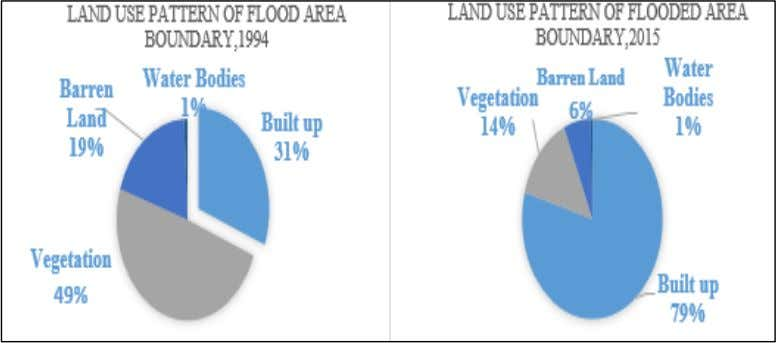 12: Trend of land use change in flash flood area, 1994-2015 Fig. 13: Land use pattern
