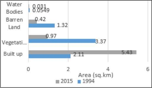 region. Subsequently, built-up land increased by 49.96%. Fig. 12: Trend of land use change in flash