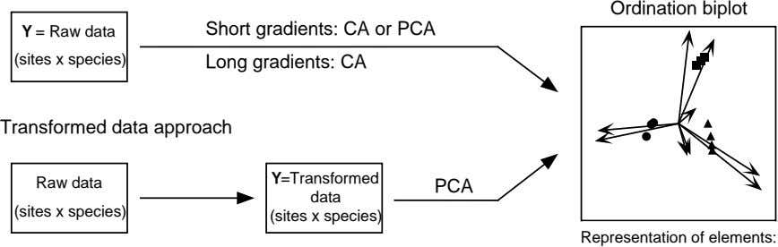 Ordination biplot Y = Raw data Short gradients: CA or PCA (sites x species) Long