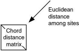 Euclidean distance among sites Chord distance matrix