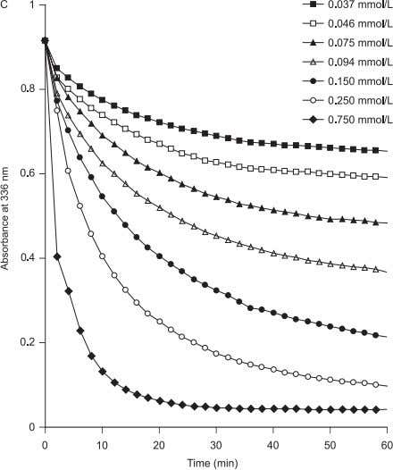 26 Z. Olech & W. Zaborska FIGURE 3. Kinetics of the reactions of garlic thiosul fi