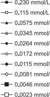 Assay for Garlic Thiosulfinates Content 27 FIGURE 4. Kinetics of the reaction between 102 μ mol/L