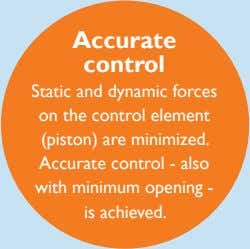 Accurate control Static and dynamic forces on the control element (piston) are minimized. Accurate control