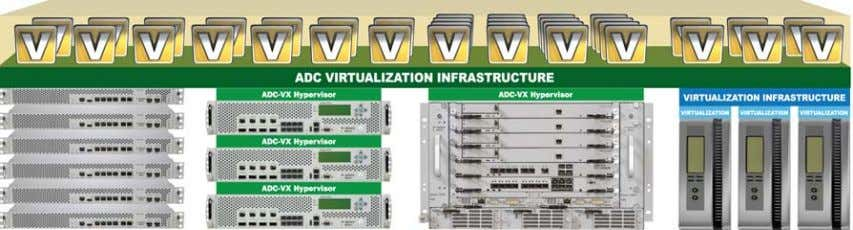 Figure 1: Radware's Alteon VA and VADI Architecture Alteon VA provides ADC virtualization with AD C-VX,
