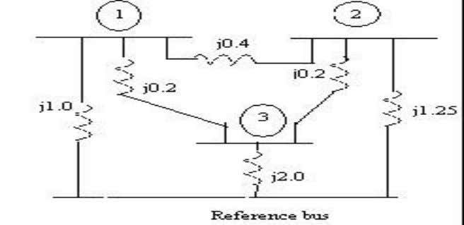 7. Find the bus impedance matrix using bus building algorithm for the given network. (16) 8.