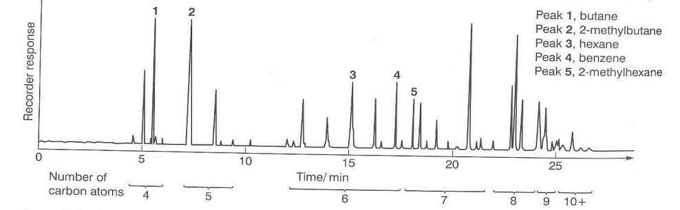 CHM1313 Separation Techniques used in Analytical Chemistry Question 6