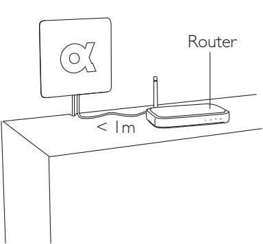 Router 3 4 1 2 < 1m