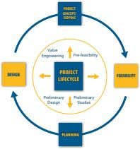 PROJECT CONCEPT/ SCOPING Value Engineering Pre-feasibility PROJECT DESIGN FEASIBILITY LIFECYCLE Preliminary