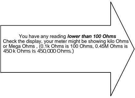 You have any reading lower than 100 Ohms Check the display, your meter might be