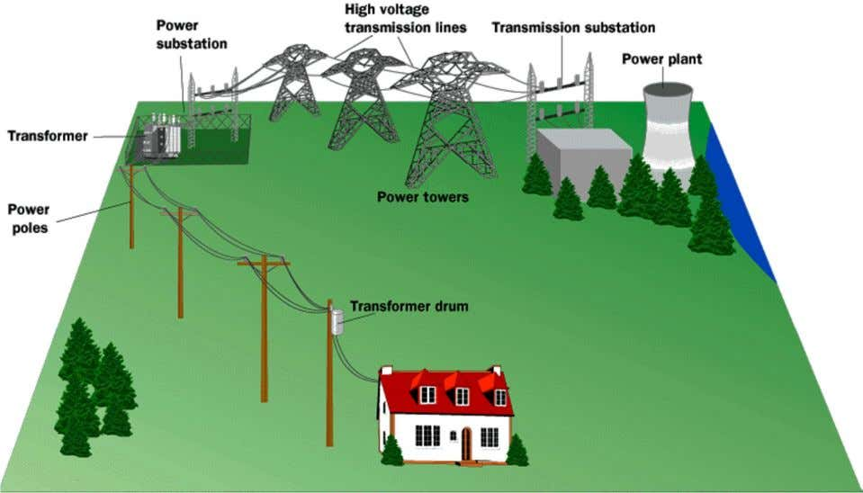 Generation , transmission and distributions of electrical energy