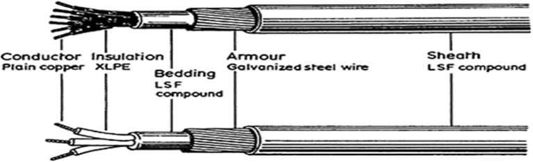 a) SWA (Steel Wire Armour ) b) AWA(Aluminum Wire Armour) c) SSA (Steel Strip Armour )