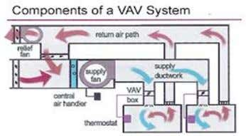 Types of HVAC system 4. Package A/C 5. Central A/C – VAV system 6. Chilled water