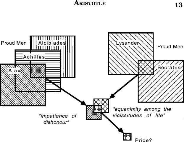 Aristotle's Strategy for Finding First Principles. In summary, Aristotle's strategy for analysis involves an