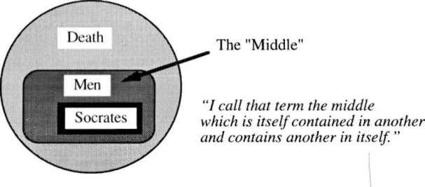 "contained in another and contains another in itself."" Definition of the ""Middle"" Term in a Syllogism"