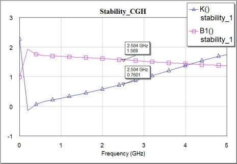 in the AWR microwave office as shown in the below Figure.6 3 Figure 6.Stability measurement [AWR