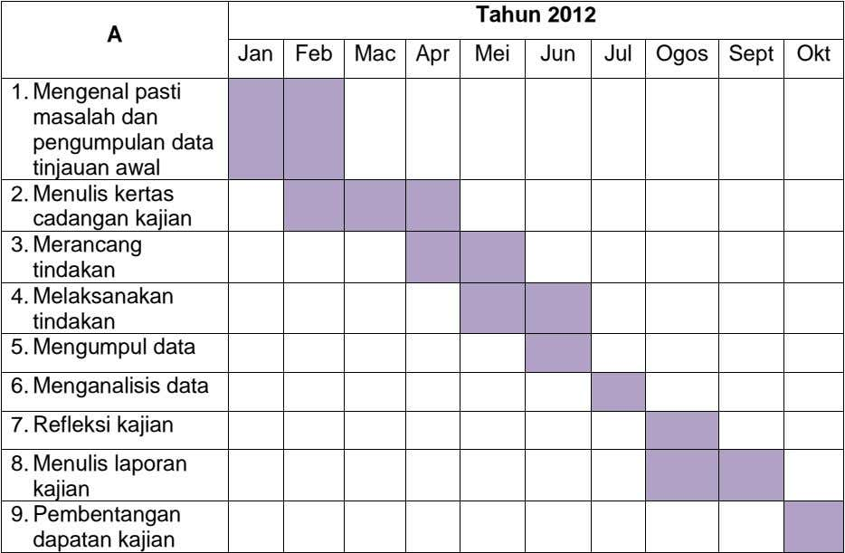 Tahun 2012 A Jan Feb Mac Apr Mei Jun Jul Ogos Sept Okt 1. Mengenal