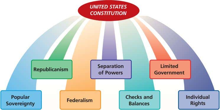 UNITED STATES CONSTITUTION Separation Limited Republicanism of Powers Government Popular Checks and Individual