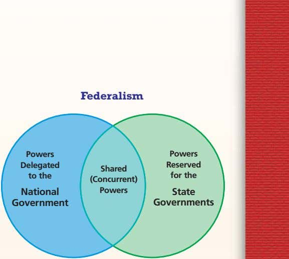 Federalism Powers Powers Delegated Reserved Shared to the for the (Concurrent) National Powers State