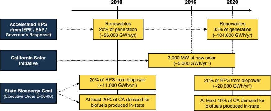 2010 2010 2016 2016 2020 2020 Accelerated RPS Accelerated RPS Renewables Renewables Renewables Renewables (from