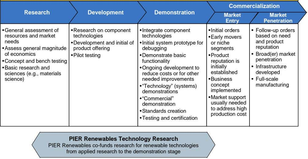 Commercialization Research Development Demonstration Market Market Entry Penetration •General assessment of