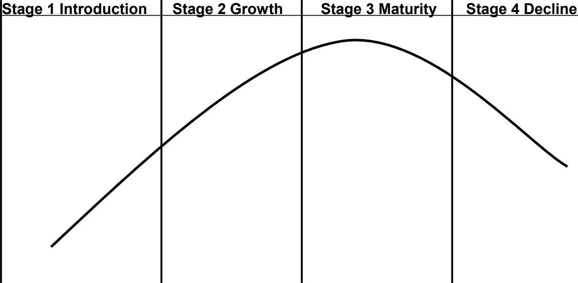 Stage 1 Introduction Stage 2 Growth Stage 3 Maturity Stage 4 Decline 3. Formulate the strategic