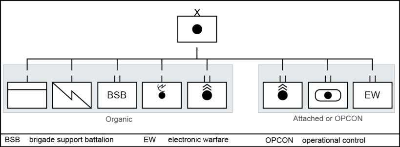operations and what is involved in the capabilities.) Figure 1-6. Field artillery brigade organization 1-43. In