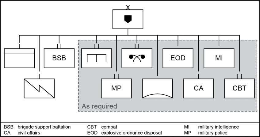 responsibilities as the division support area commander. Figure 1-7. Possible maneuver enhancement brigade task