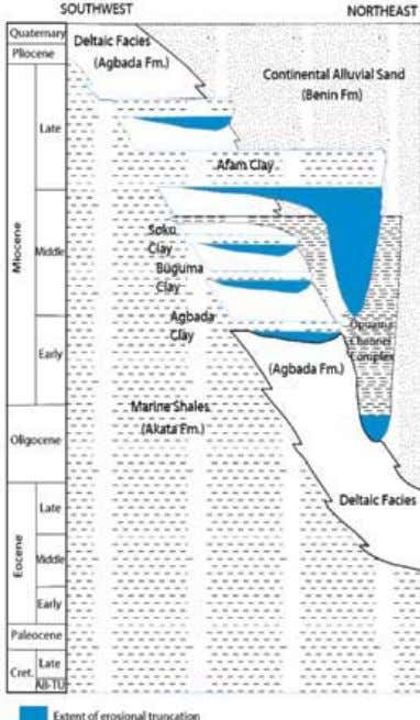O FFSHORE Eastern Niger Delta, Nigeria Figure 3 : 118 The Agbada Formation (Eocene-Recent) is char