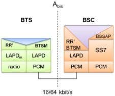 GSM A over TDM Protocol Stack GSM A over IP Protocol Stack GSM Abis over TDM