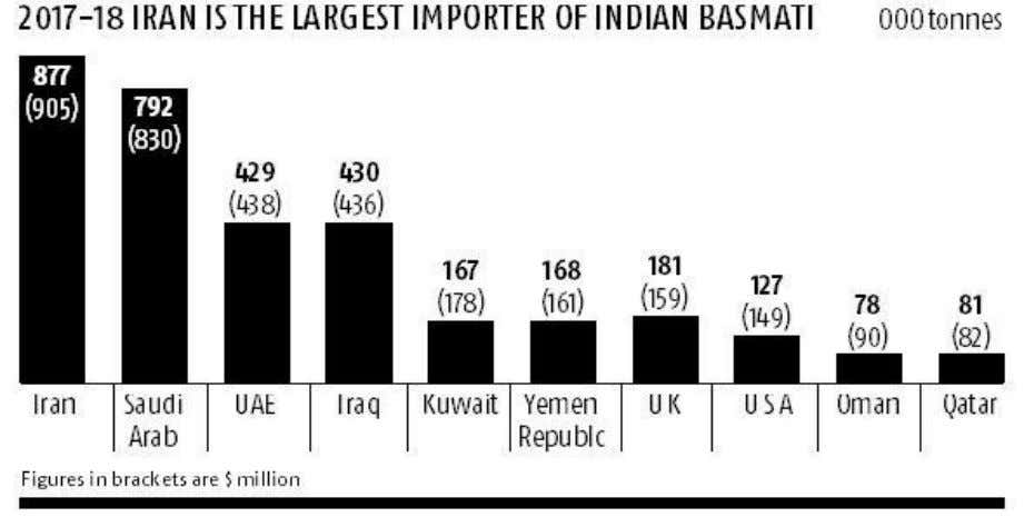 Last year, total basmati exports from India stood at little over 4 MT with almost