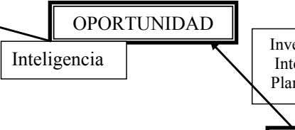 OPORTUNIDAD Inteligencia
