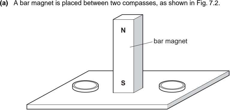 (a) A bar magnet is placed between two compasses, as shown in Fig. 7.2. N