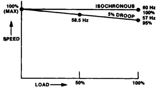 possible, 58.5 Hz would indicate 5% droop. See Figure 3-3. Figure 3-3. Droop Adjustment Setting Droop