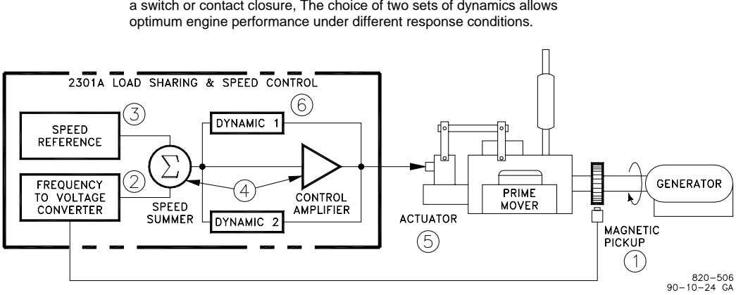 a switch or contact closure, The choice of two sets of dynamics allows optimum engine
