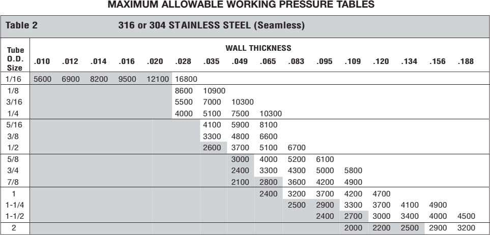 MAXIMUM ALLOWABLE WORKING PRESSURE TABLES Table 2 316 or 304 ST AINLESS STEEL (Seamless) WALL