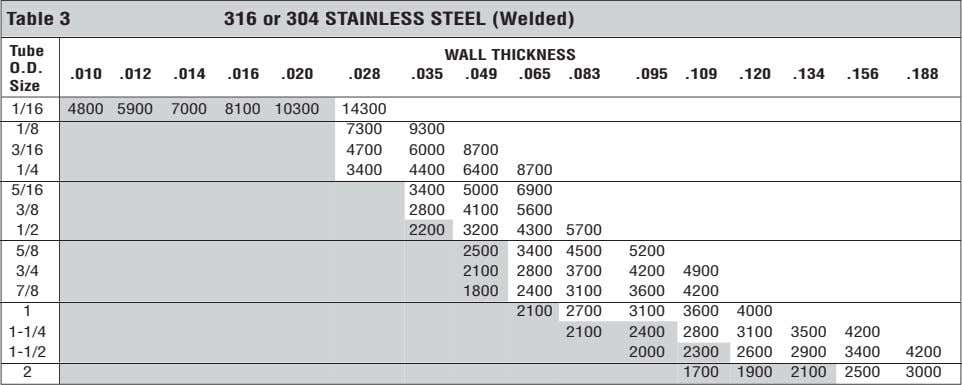 Table 3 316 or 304 STAINLESS STEEL (Welded) Tube WALL THICKNESS O.D. .010 .012 .014