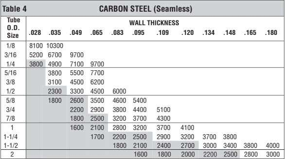 Table 4 CARBON STEEL (Seamless) T WALL THICKNESS O.D. .028 .035 .049 .065 .083 .095